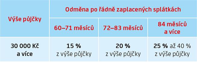 unicredit_tabulka_small