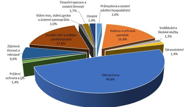 graf-neziskovky-obce-odvetvi