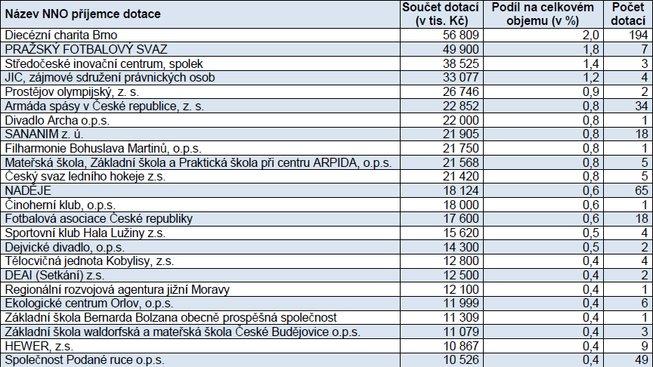 neziskovky-krajske-dotace-nad-10-milionu-2016