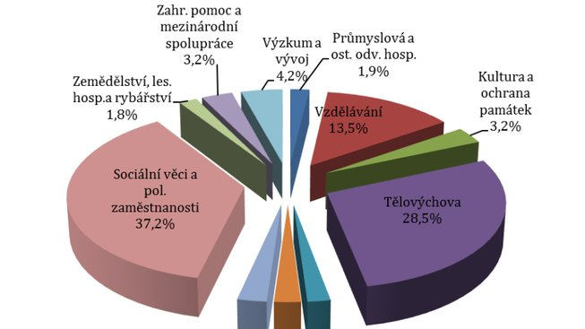 podil-dotaci-neziskovky-ministerstva-okok