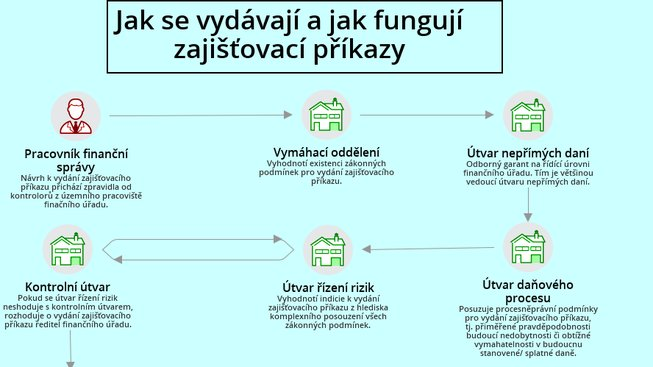 zajistovaci-prikazy-ok-def