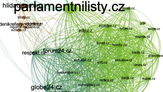 Mapa médií