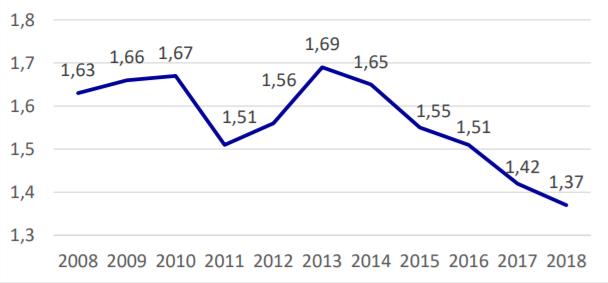graf-2-soc-davky-hdp