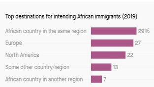 africa migration