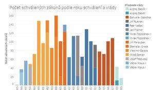 Počet schválených zákonů podle roků schválení a vlády