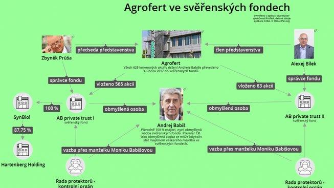 agrofert-sverenske-new-1024x626
