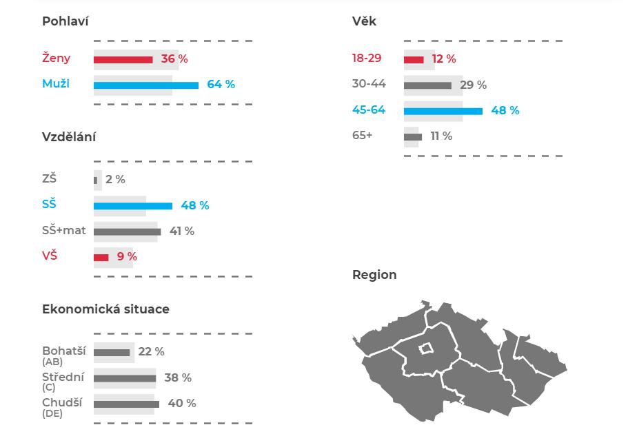 volici-spd_obecne