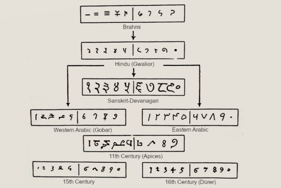 The_Brahmi_numeral_system_and_its_descendants 3 2