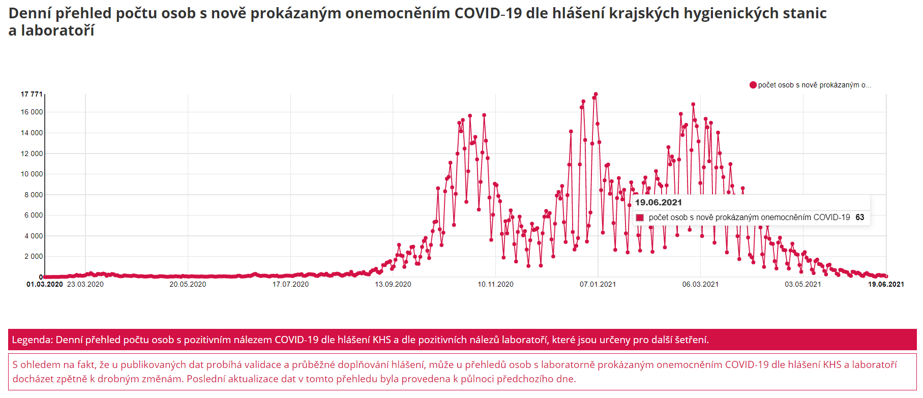 MZCR COVID-19